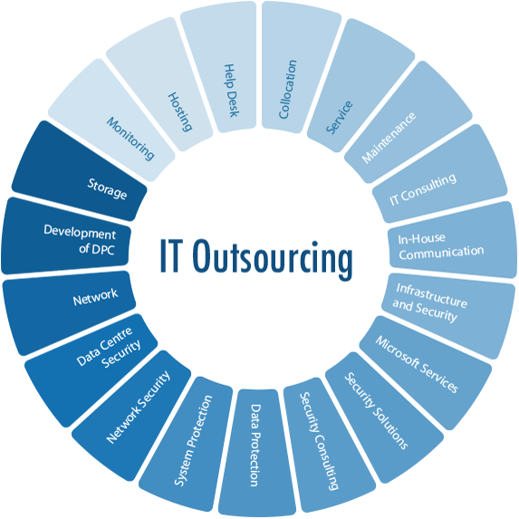 It Outsourcing Service Image : It outsourcing asseco business solutions s a